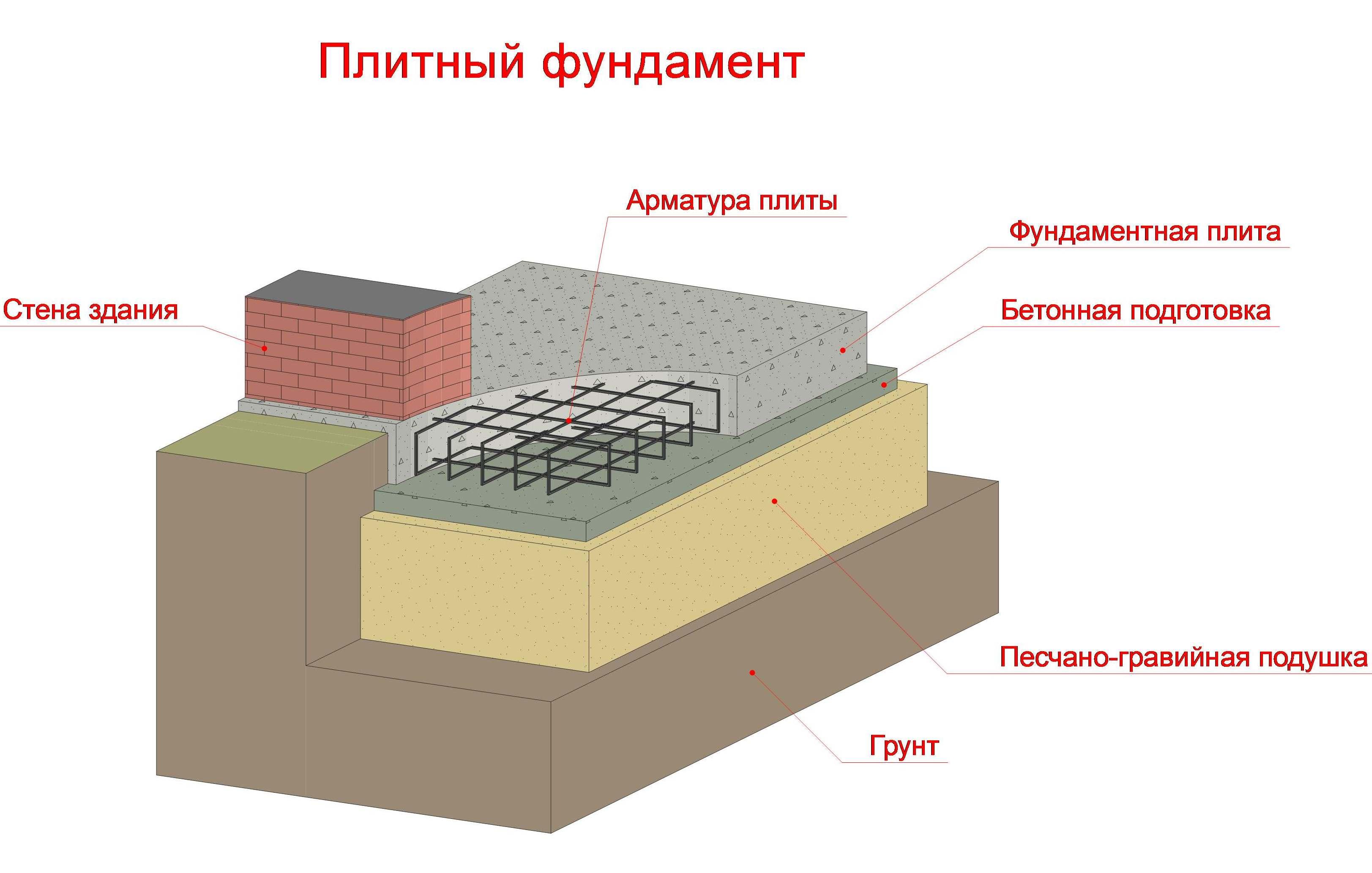 Клея в плиточного бетон добавление